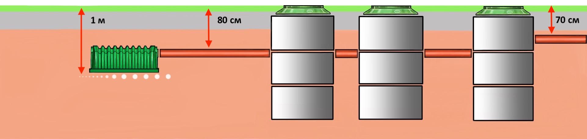 Ошибки строительства - поле фильтрации