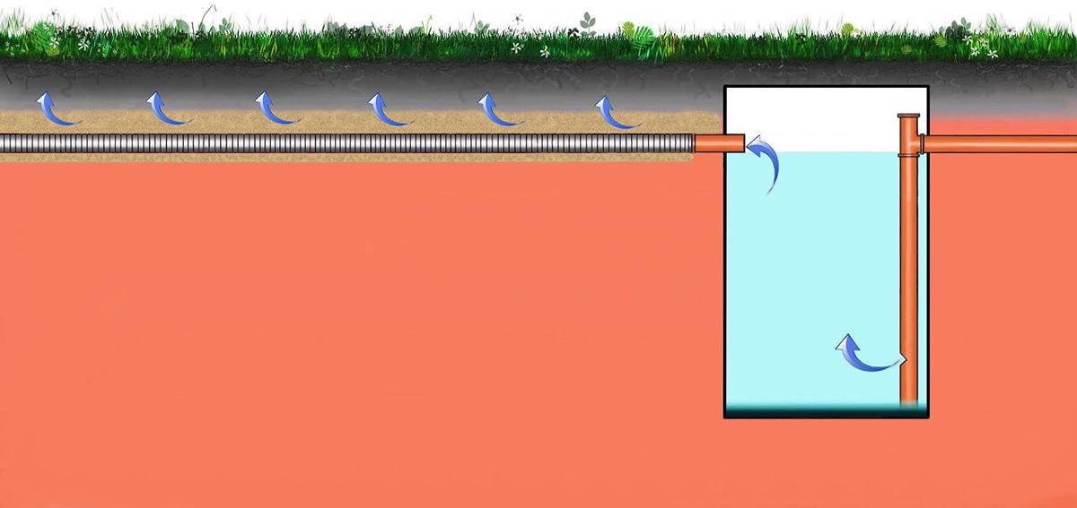 Дренажная система отвода очищенных стоков септика Бобёр